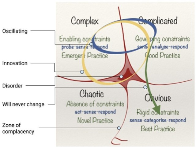 the cynefin framework by Dave Snowden