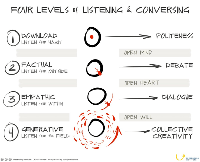 Four levels of listening and conversing