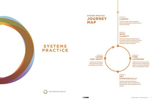 Systems Practice, Abridged