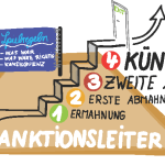 ideaSanktionsleiter