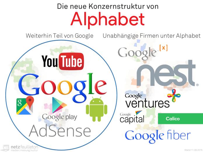 Alphabet Google Konzern - Firmenaufteilung