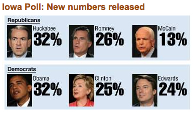 obama well ahead of clinton in iowa poll