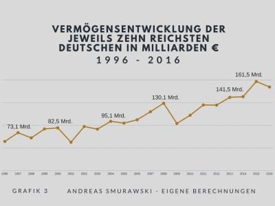 Vermögensentwicklung der zehn reichsten Deutschen in Milliarden Euro seit 1996