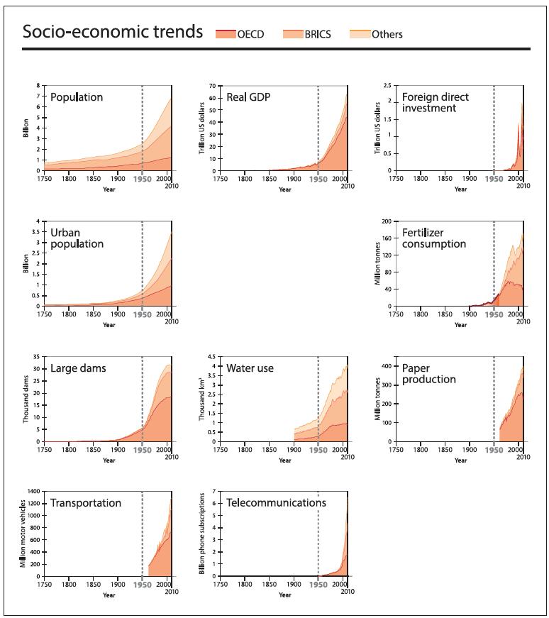 Grafik 2: Sozioökonomische Trends 1750 bis 2010 nach OECD- und BRICS-Staaten und dem Rest der Welt