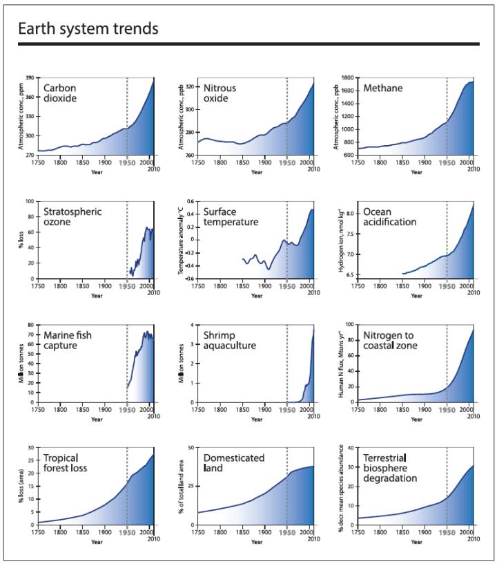 Grafik 3: Trends 1750 bis 2010 bei Struktur- und Funktionsindikatoren des Erdsystems.