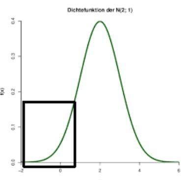 Beispiel für eine Dichtefunktion. (Grafik: Georg Lind)