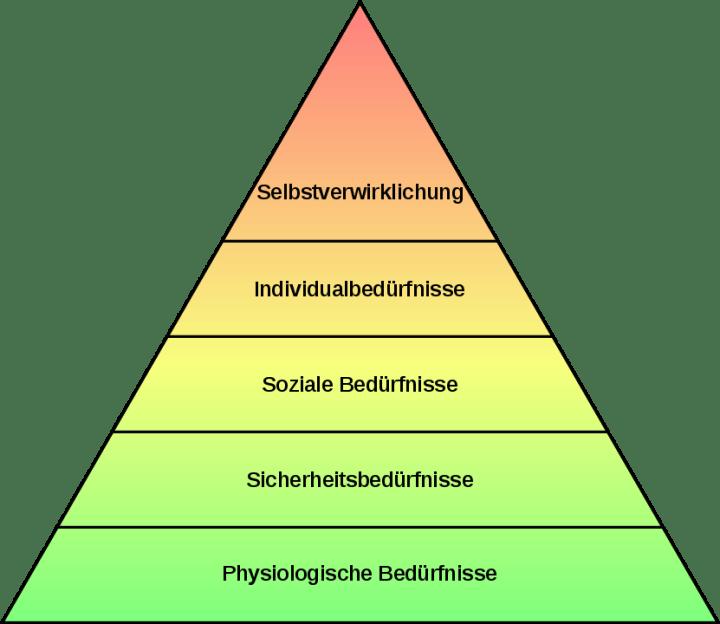 Die einfache Bedürfnishierarchie nach Maslow. (Grafik: Philipp Guttmann; gemeinfrei)