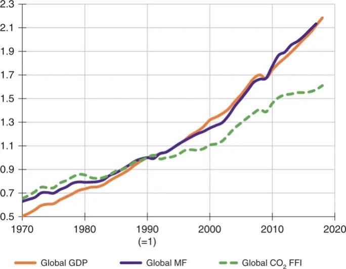 Relative Veränderung der wichtigsten globalen Wirtschafts- und Umweltindikatoren von 1970 bis 2017.