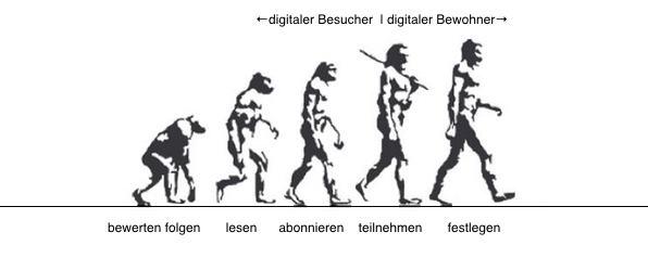 Evolution des sich festlegens - Infographik