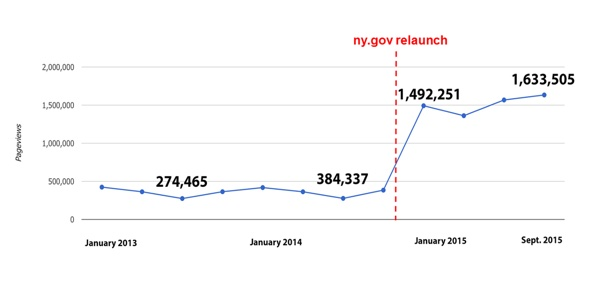 Since its launch a year ago, NY.gov doubled its unique users and quadrupled pageviews and mobile traffic.