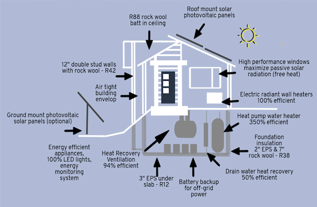 Passive House Construction Diagram High Insulation Windows and Doors Energy Efficient Home Alberta