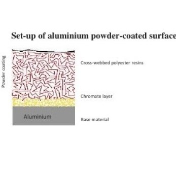 Diagram showing the composition of the layer of the powder coating of aluminium