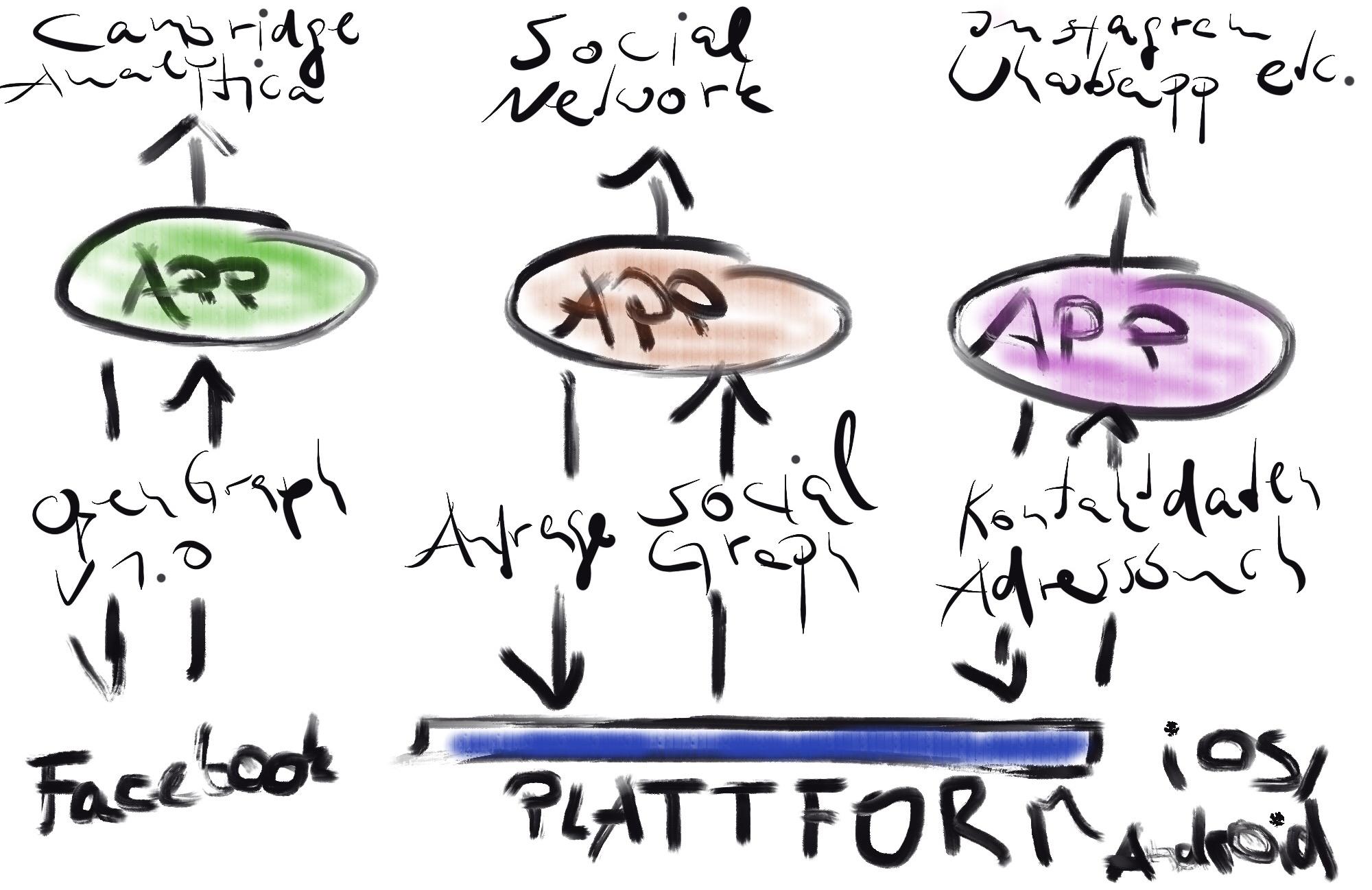 Wie sich Facebook, Android und iOS ähneln.