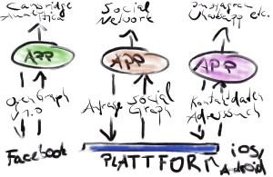 Facebook, Cambridge Analytica und GDPR: Wenn iOS und Android Apps keinen Zugriff mehr auf Adressbücher geben dürfen