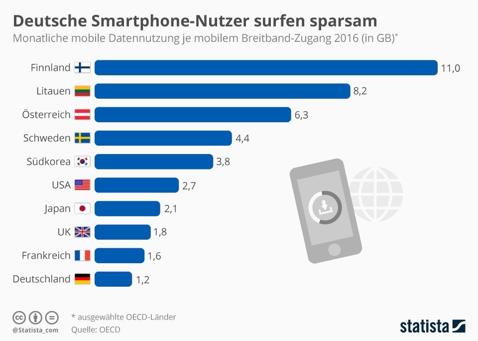 Statista-mobile-daten-deutschland