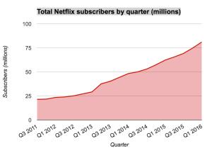 Netflix wächst um 6,74 Millionen auf 81,5 Millionen Abonnenten