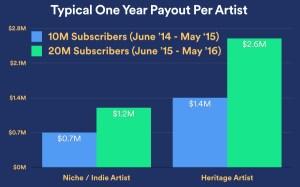 Spotify: 20 Mio. zahlende Abonnenten, 75 Mio. Nutzer, 3 Milliarden $  an Musiker ausgezahlt