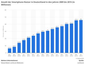 Zeichen der Zeit: 2,6 Milliarden Smartphones weltweit, 46 Mio. in Deutschland, 221 Mal pro Tag genutzt