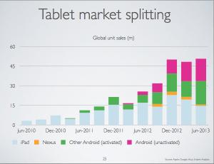 Globaler Tabletmarkt: iPads und Android-Tablets erledigen unterschiedliche Aufgaben