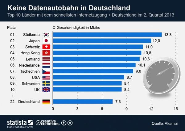 Infografik 1064 Top 10 Laender mit dem schnellsten Internetzugang n