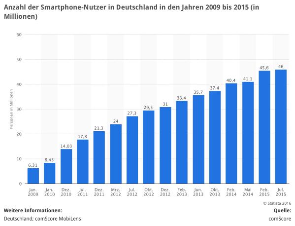 Smartphones Deutschland 2015