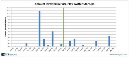 twitterinvestitionen