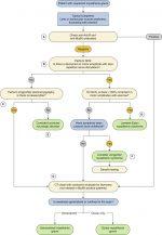 Myasthenia Gravis: Diagnosis