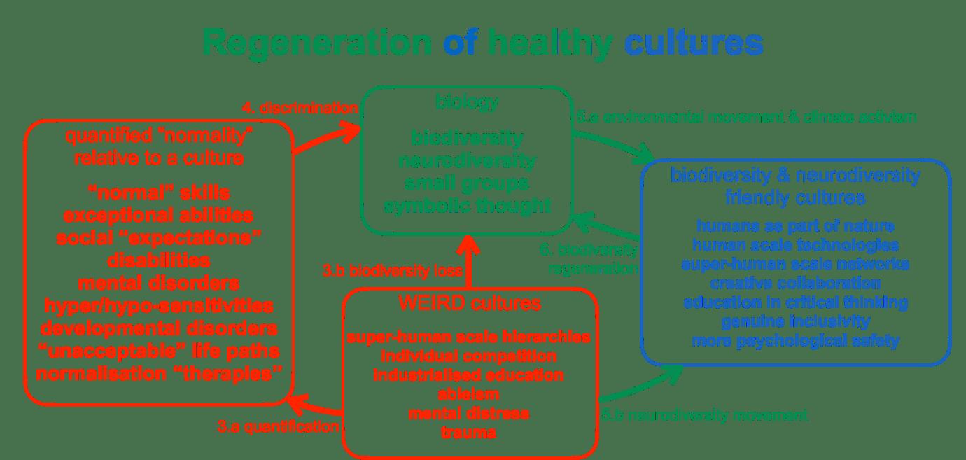 regeneration of health