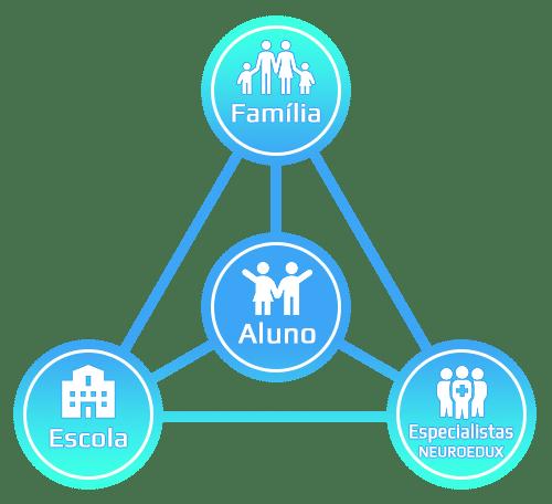Parceria Aluno-Família-Escola-Especialistas-Neuroedux