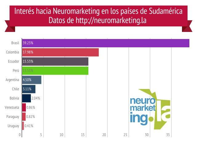 Puedes dar click para ampliar la imagen. Neuromarketing en Sudamérica, datos 2015.