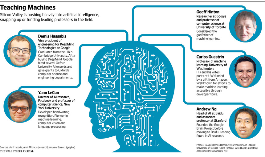 Artificial Intelligence Experts Are in High Demand