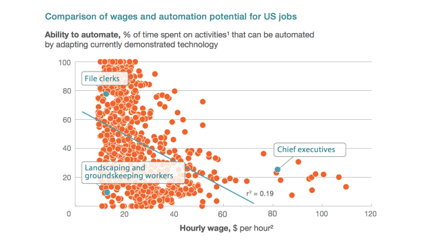 Think You're Important At Work? A Robot Could Probably Do Your Job Today
