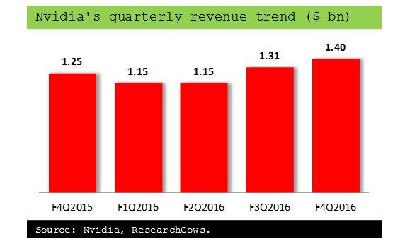 Is Nvidia Corporation (NASDAQ:NVDA) A Good Pick For Your Portfolio?