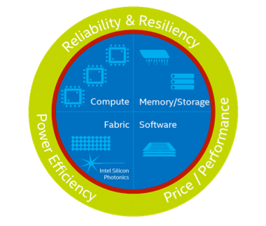 Intel® Scalable System Framework: Using Next Generation Processors Opens the Door to Faster …