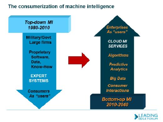The consumerisation of machine intelligence