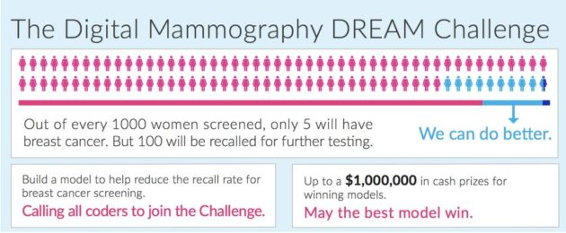 $1.2M crowdsourced contest aims to improve breast-cancer detection through deep machine …
