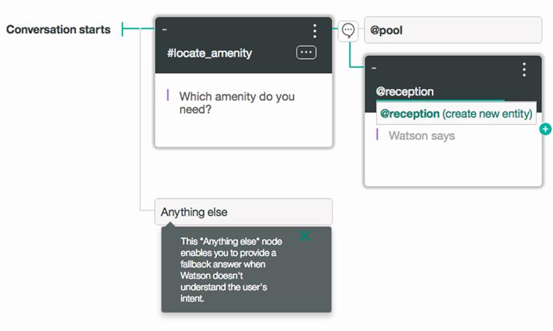 Daily API RoundUp: Google Cloud Natural Language, IBM Watson Conversation, UniGraph, HERE …