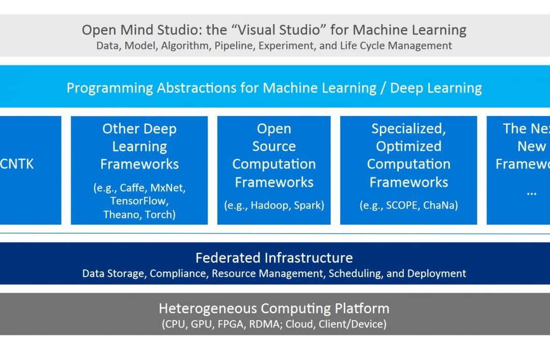 "Microsoft's Open Mind Studio is the ""Visual Studio"" for Machine Learning"