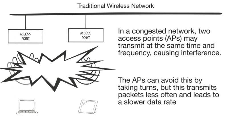 New Wi-Fi technology boasts three times the speed