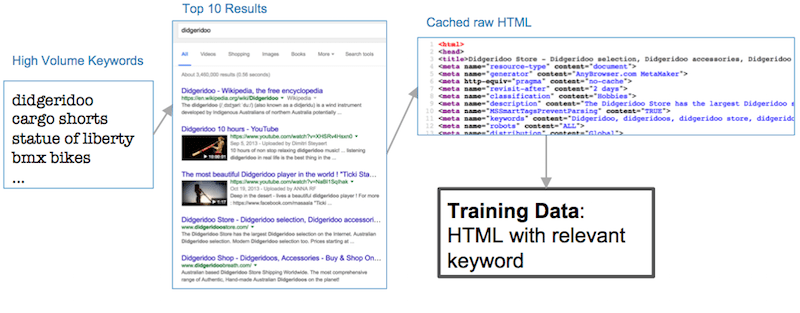 Moz's Machine Learning Approach to Keyword Extraction from Web Pages