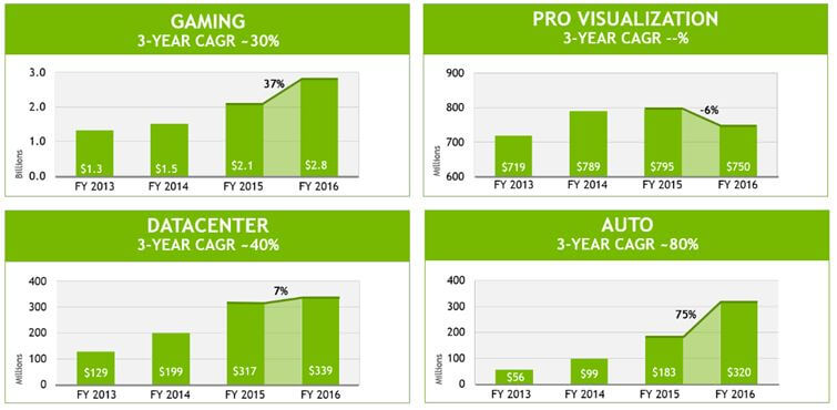 Improving PC Demand Will Drive NVIDIA Corporation Stock