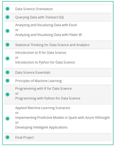 More Professional Data Science Training