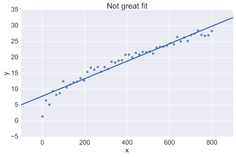 Jupyter Notebook Best Practices for Data Science