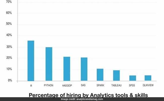 Indian IT Has To Fill 50000 Jobs. Which Skills Are Employers Looking At?