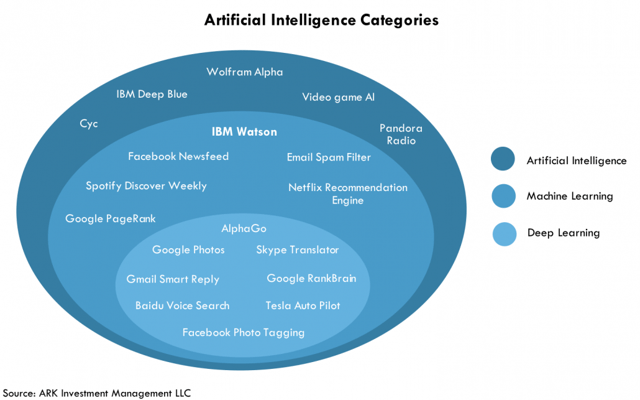 How Much Artificial Intelligence Does IBM Watson Have?