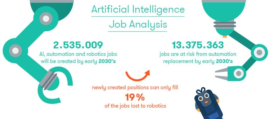 AI may only create 19% of the jobs it replaces