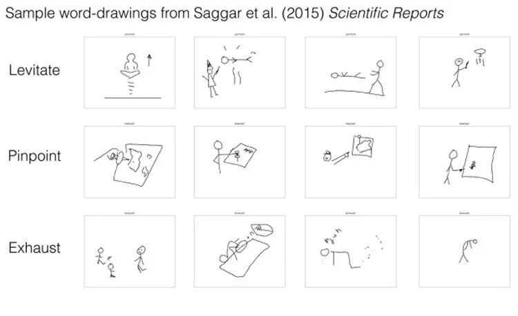 This shows a the drawings participant drew as part of the experiment.
