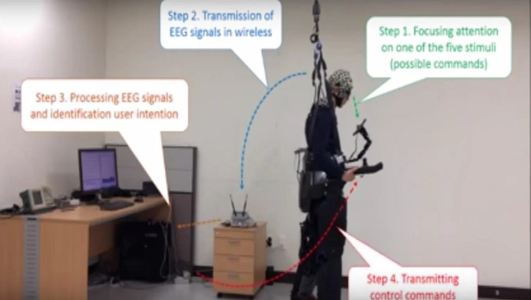 This shows a person using the exoskeleton.