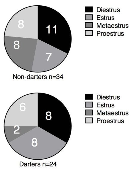 pie charts of darters v non darters.