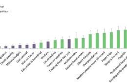 Image shows a bar chart.